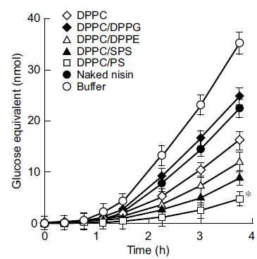 cationic lipid content in liposome encapsulated nisin improves PPE Gloves OSHA.gov fig 2